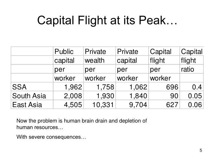 Capital Flight at its Peak…