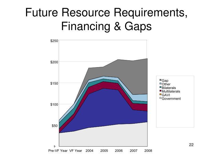 Future Resource Requirements, Financing & Gaps