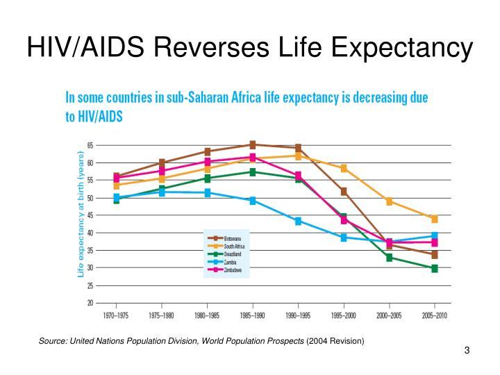 Hiv aids reverses life expectancy