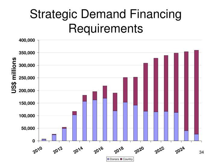 Strategic Demand Financing Requirements