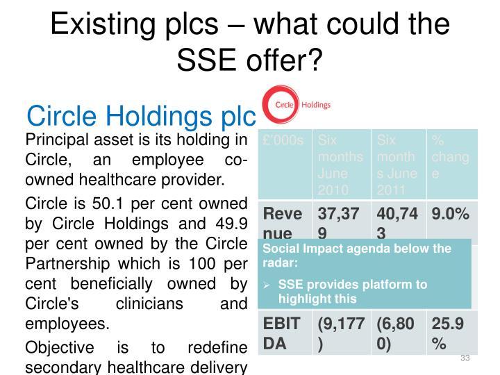 Circle Holdings plc