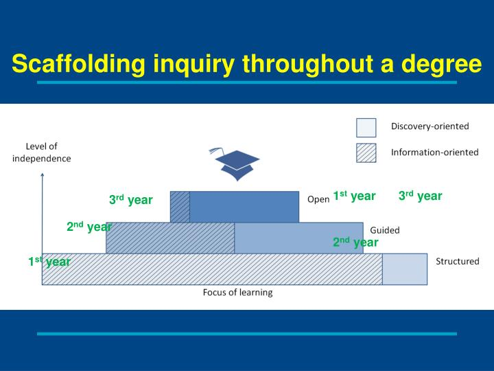 Scaffolding inquiry throughout a degree