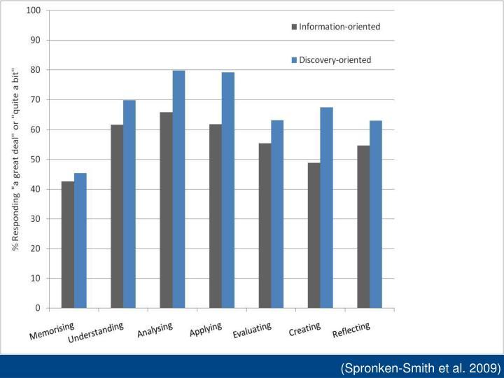 (Spronken-Smith et al. 2009)