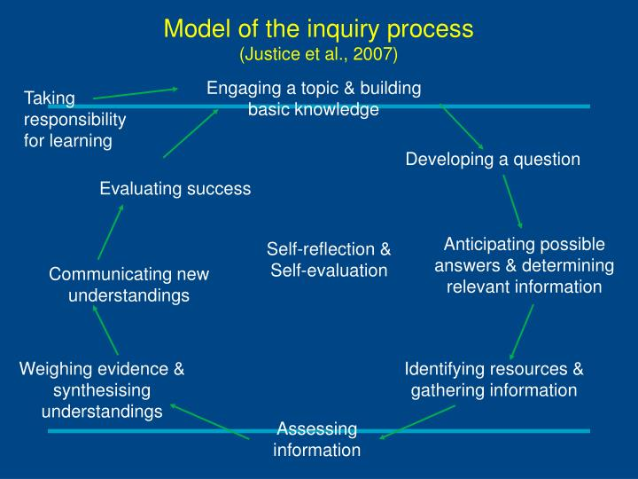Model of the inquiry process
