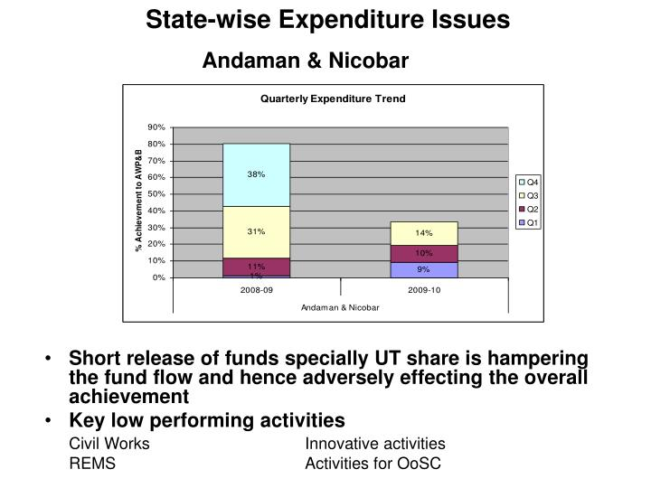 State-wise Expenditure Issues