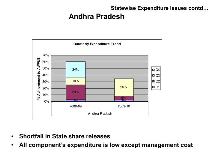 Statewise Expenditure Issues contd…