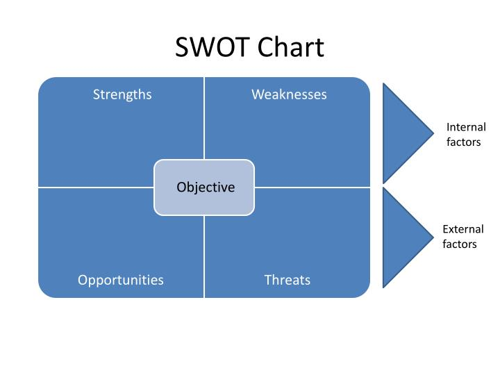 internal and external factors nike Research and markets of the nike, inc - swot framework analysis company project and identifying the internal and external factors that are favorable.