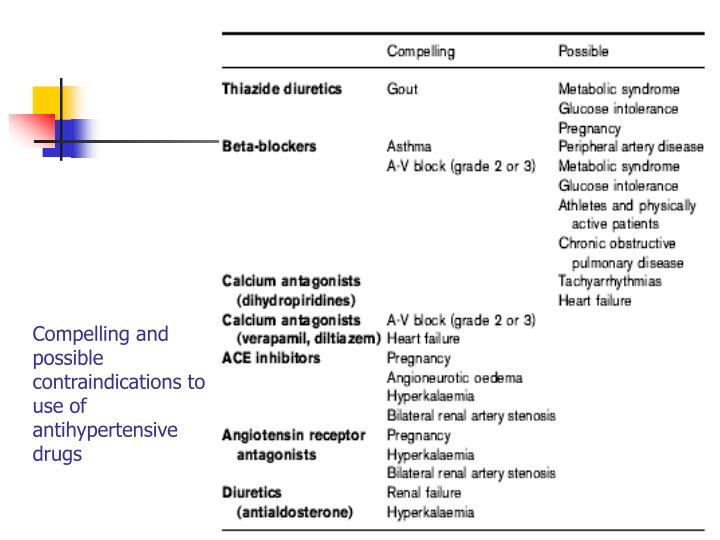 Compelling and possible contraindications to use of antihypertensive drugs