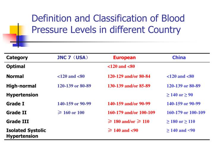 Definition and Classification of Blood Pressure Levels in different Country