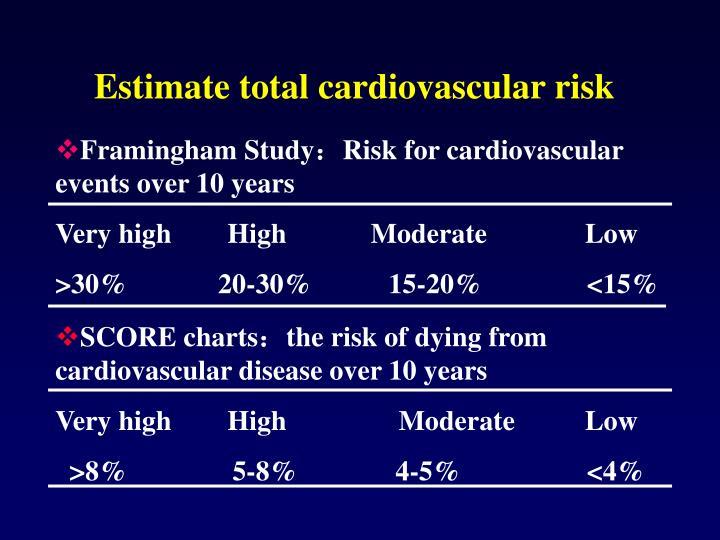 Estimate total cardiovascular risk