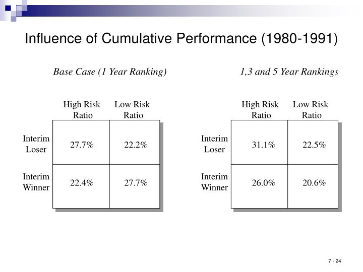 Influence of Cumulative Performance (1980-1991)