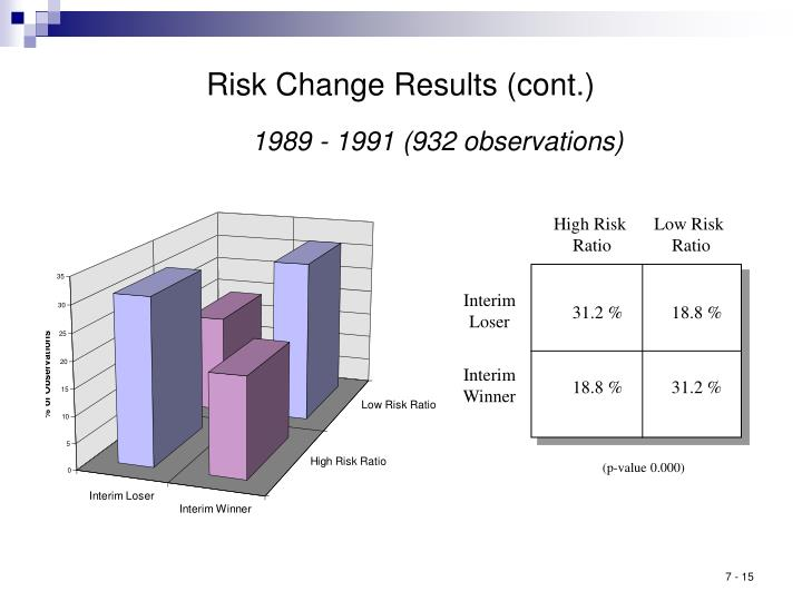 Risk Change Results (cont.)