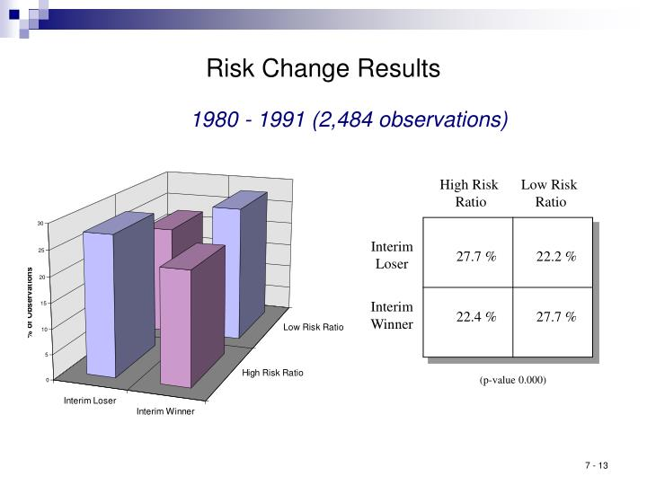 Risk Change Results