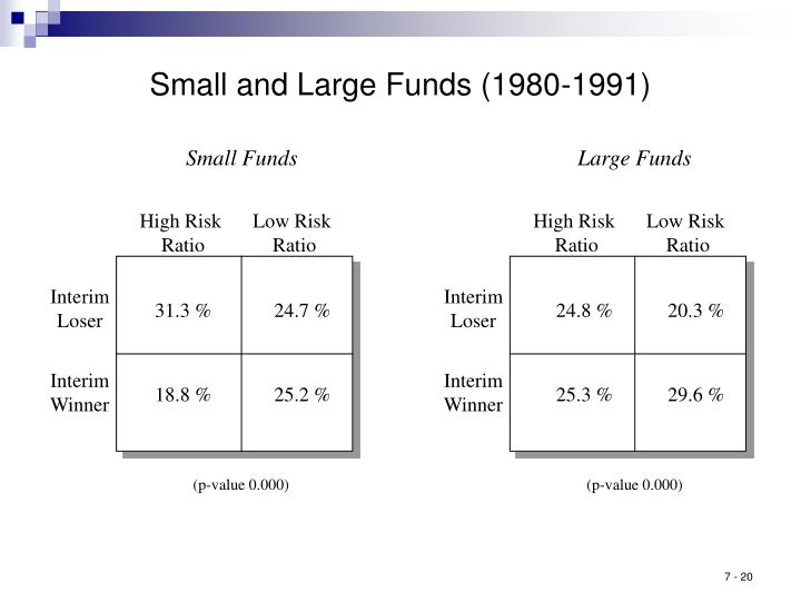 Small and Large Funds (1980-1991)