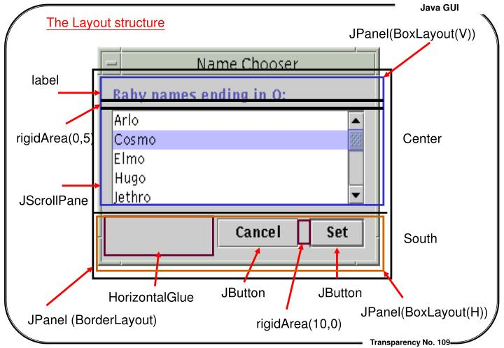 The Layout structure