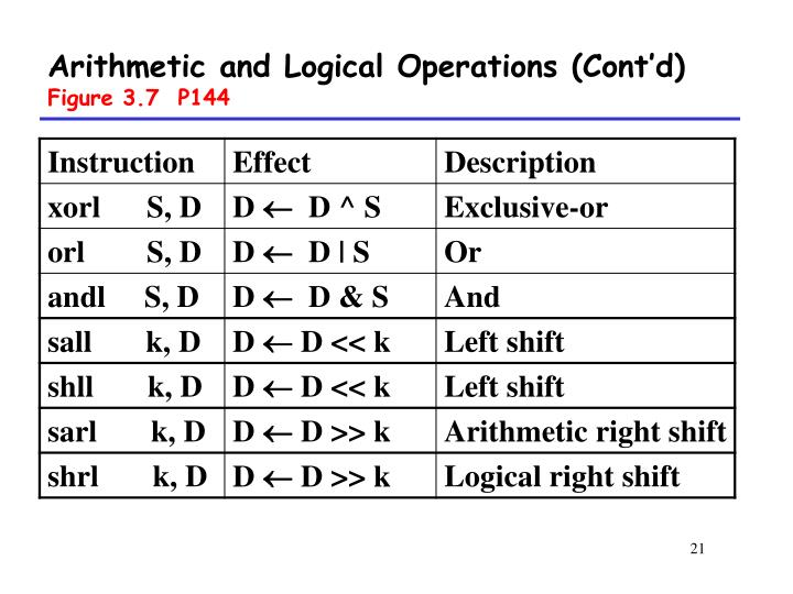 Arithmetic and Logical Operations (Cont'd)