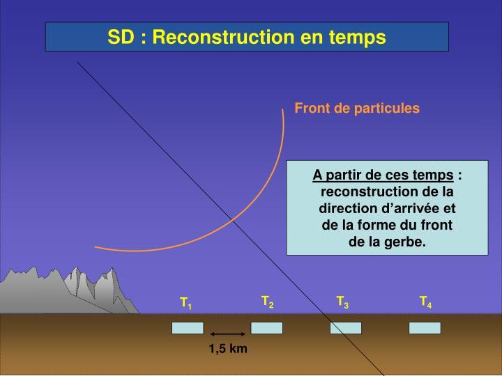 SD : Reconstruction en temps