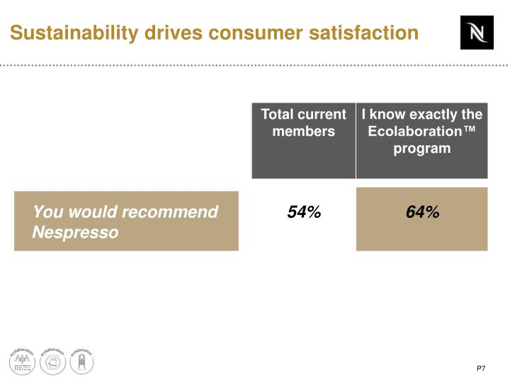 Sustainability drives consumer satisfaction