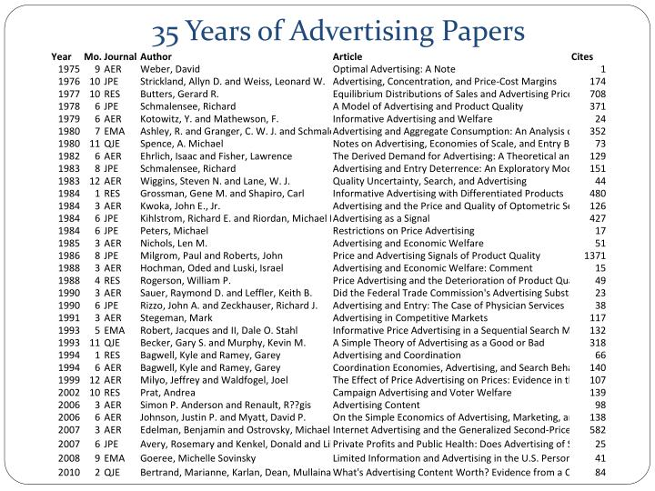 35 Years of Advertising Papers