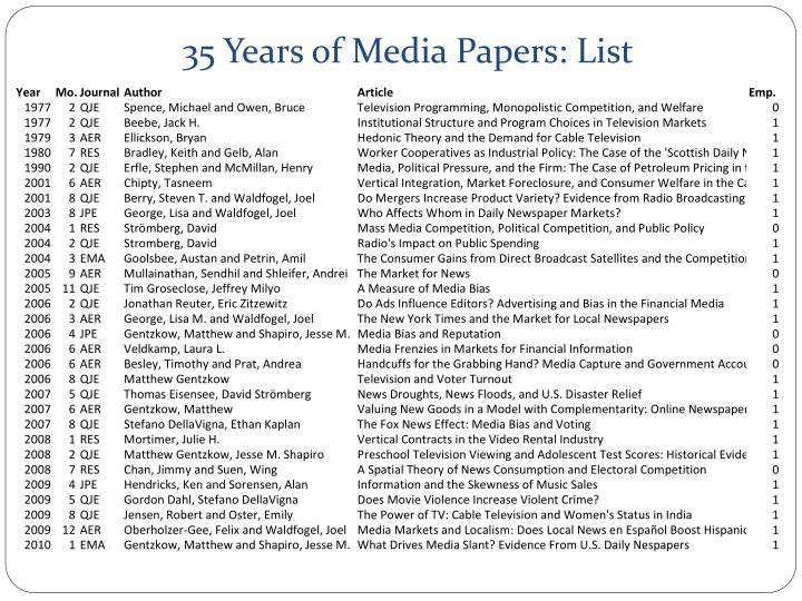 35 Years of Media Papers: List