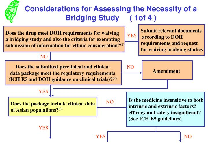 Considerations for Assessing the Necessity of a Bridging Study     ( 1of 4 )