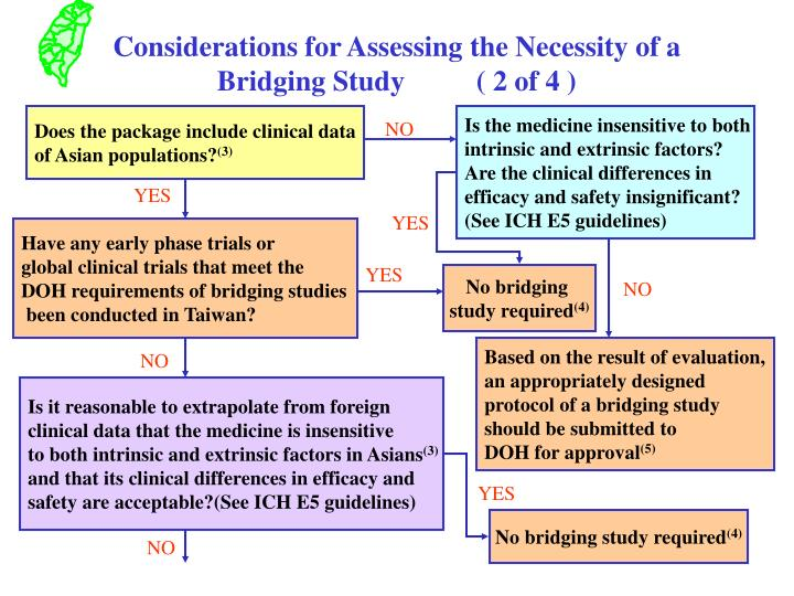 Considerations for Assessing the Necessity of a Bridging Study          ( 2 of 4 )