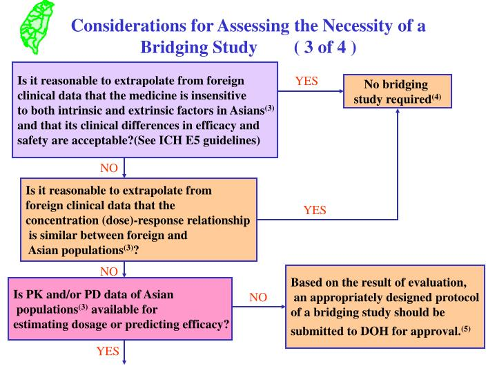 Considerations for Assessing the Necessity of a Bridging Study 	 ( 3 of 4 )