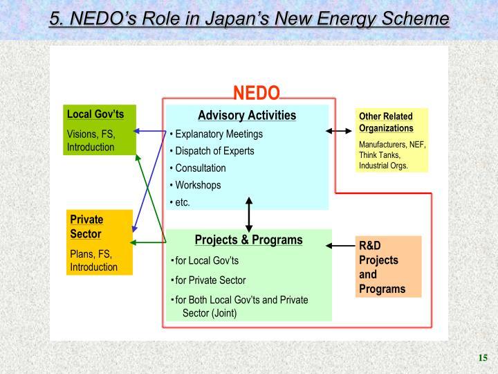 5. NEDO's Role in Japan's New Energy Scheme