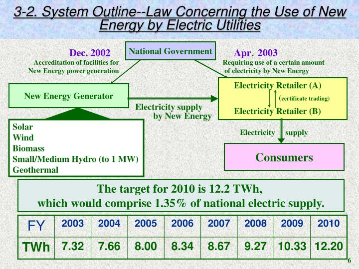 3-2. System Outline--Law Concerning the Use of New Energy by Electric Utilities