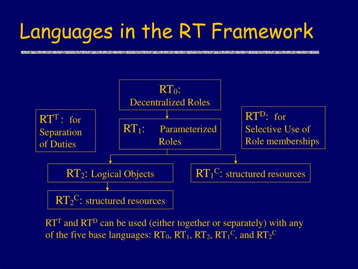 Languages in the RT Framework