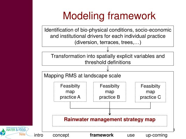 Identification of bio-physical conditions, socio-economic and institutional drivers for each individual practice