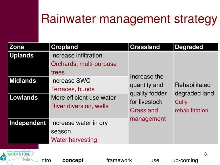 Rainwater management strategy