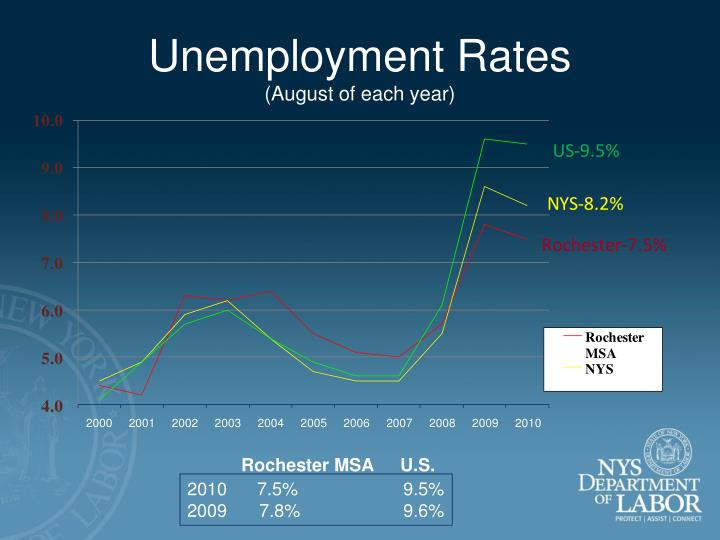 unemployment rates august of each year n.