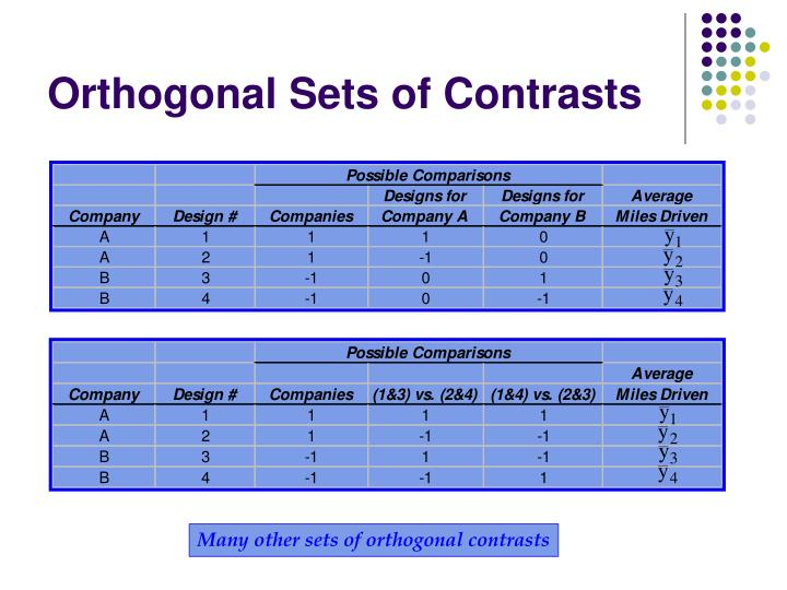 Orthogonal Sets of Contrasts