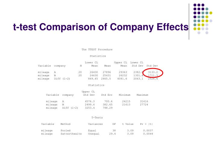 t-test Comparison of Company Effects