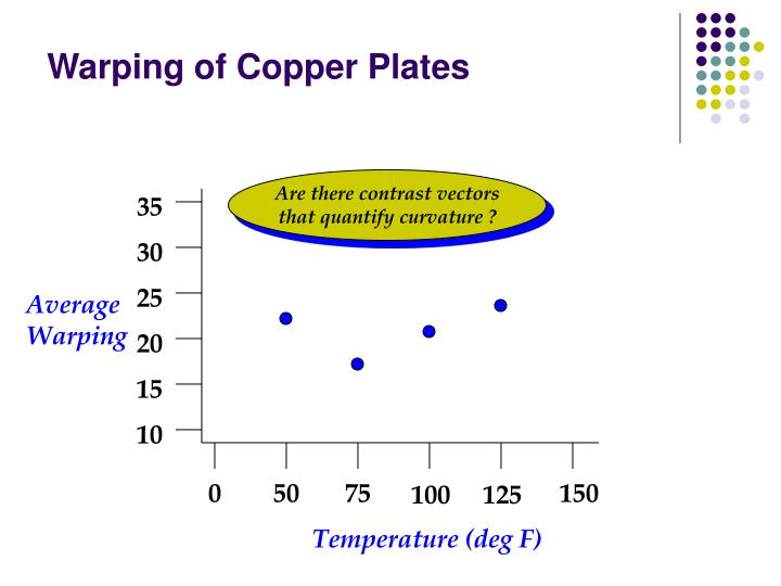 Warping of Copper Plates