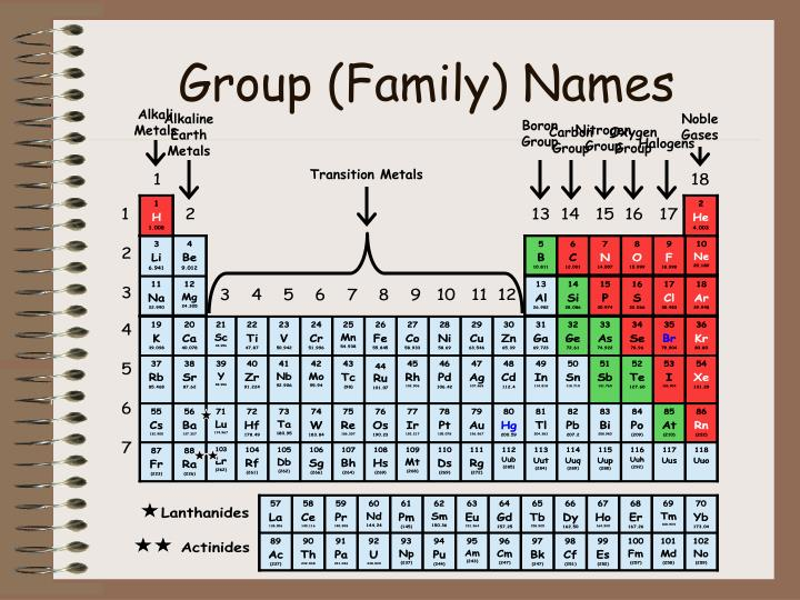 Group (Family) Names