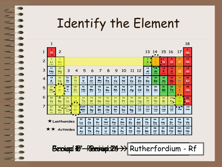 Identify the Element