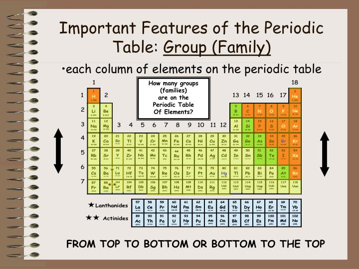 Important Features of the Periodic Table:
