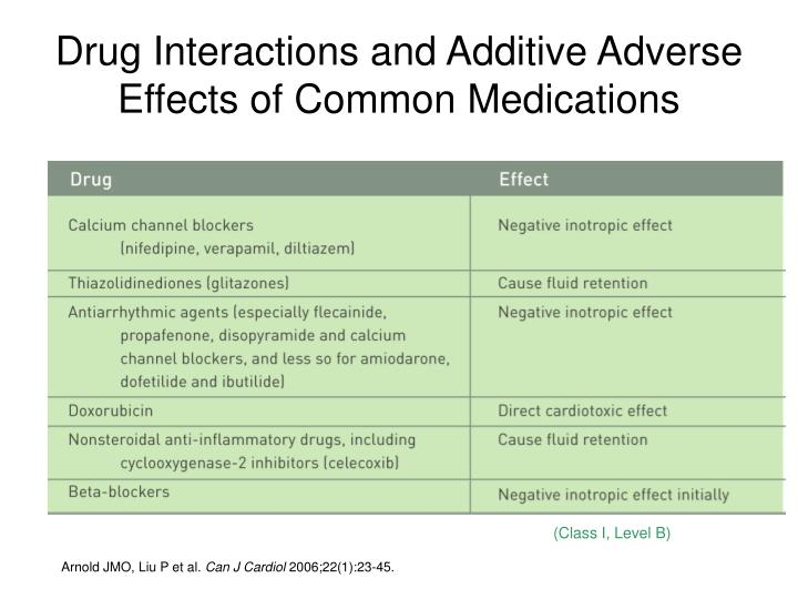 Drug Interactions and Additive Adverse Effects of Common Medications