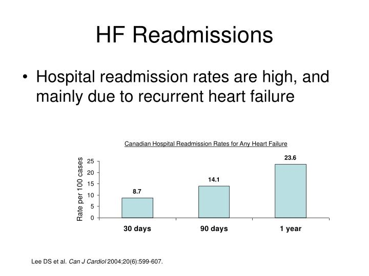 HF Readmissions