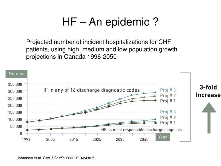 HF – An epidemic ?