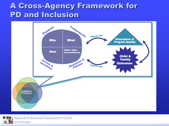 A Cross-Agency Framework for