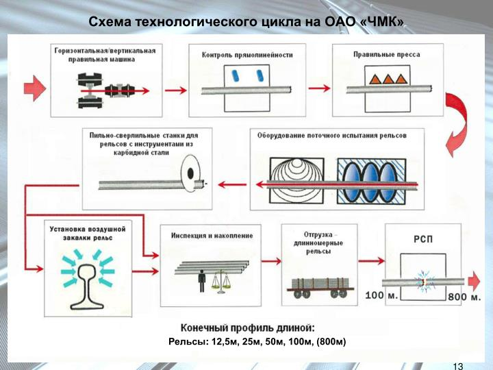Схема технологического цикла на ОАО «ЧМК»