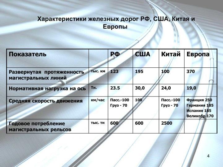 Характеристики железных дорог РФ, США, Китая и Европы