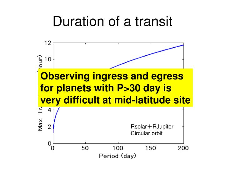 Duration of a transit