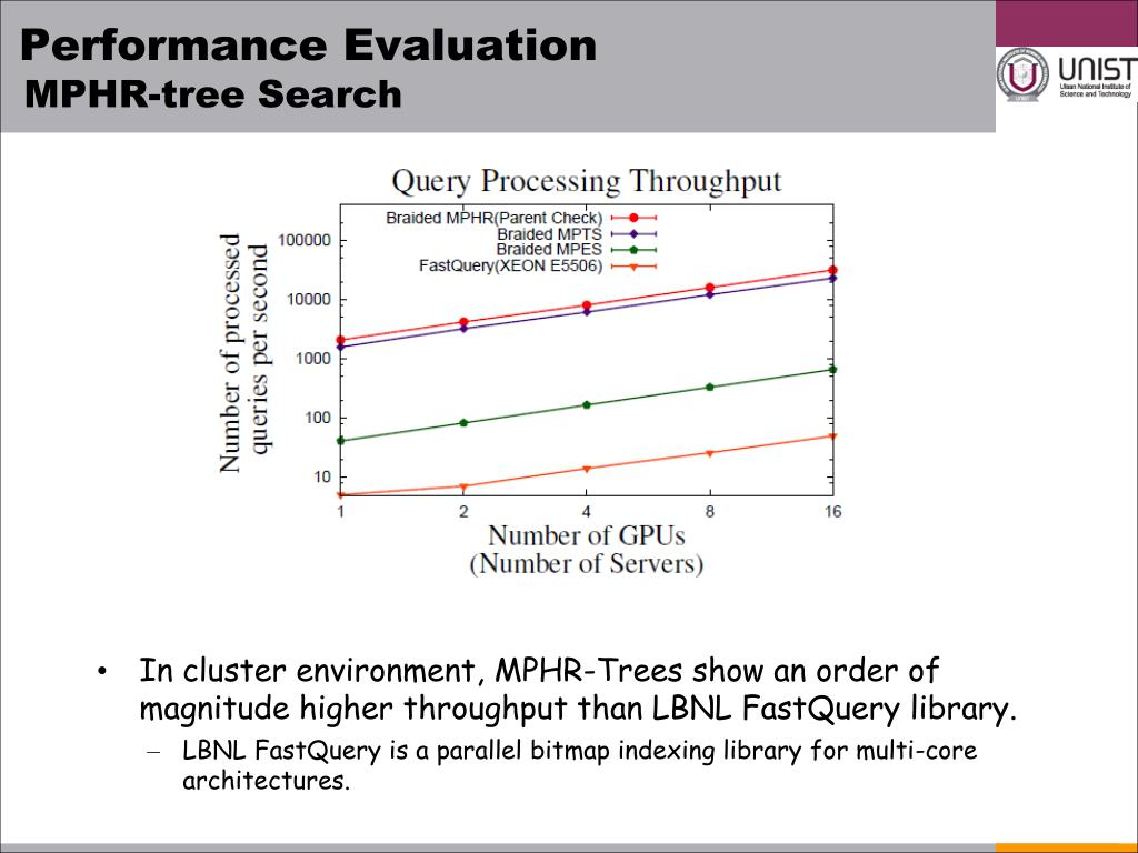 PPT - Multi-dimensional Range Query Processing on the GPU PowerPoint
