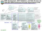 ede development ads validation and data access via soa iso gfm continuous process improvement cpi