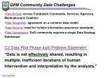 gfm community data challenges
