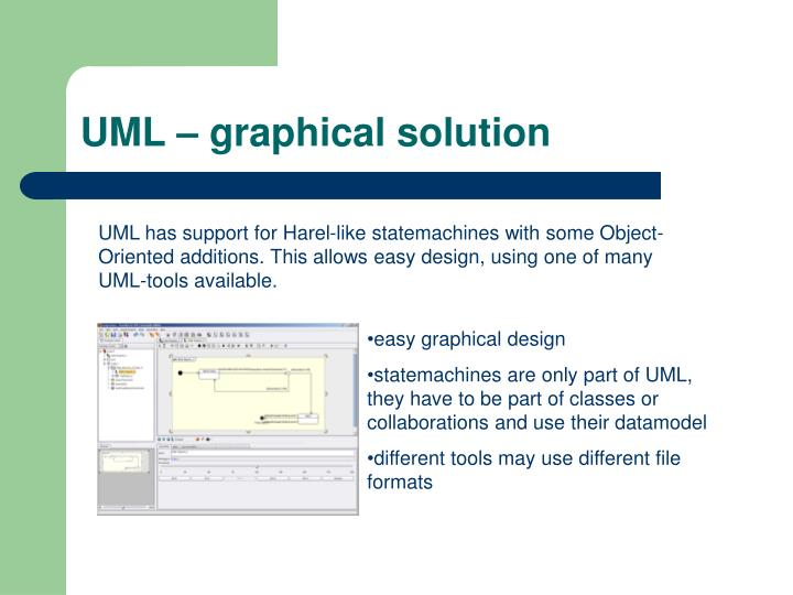 Uml graphical solution